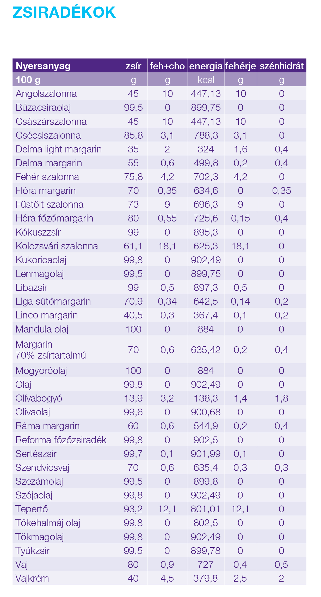 fogyás 15 kg st36 fogyókúrás